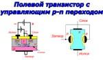 Работа полевого транзистора с управляющим p-n переходом