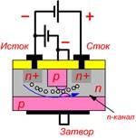 Как проверить полевой транзистор мультиметром. Часть 1. Транзистор с управляющим p-n переходом.