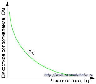 Зависимость емкостного сопротивления от частоты
