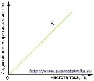 Индуктивное сопротивление катушки