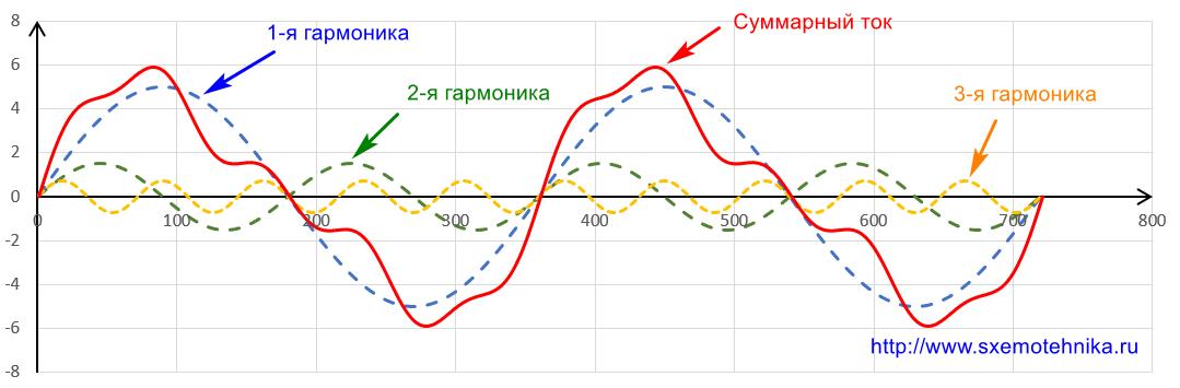 ne-sinusoidalnyj-tok-1-2-3-garmoniki