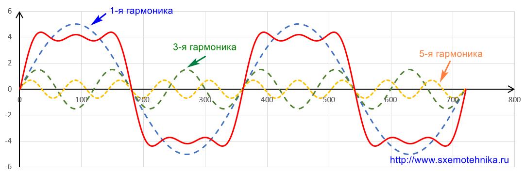 ne-sinusoidalnyj-tok-1-3-5-garmoniki
