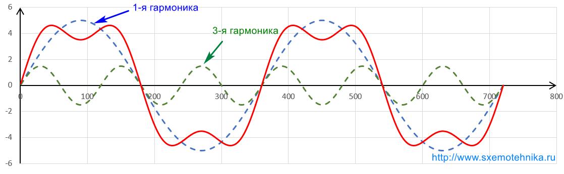 ne-sinusoidalnyj-tok-1-3-garmoniki