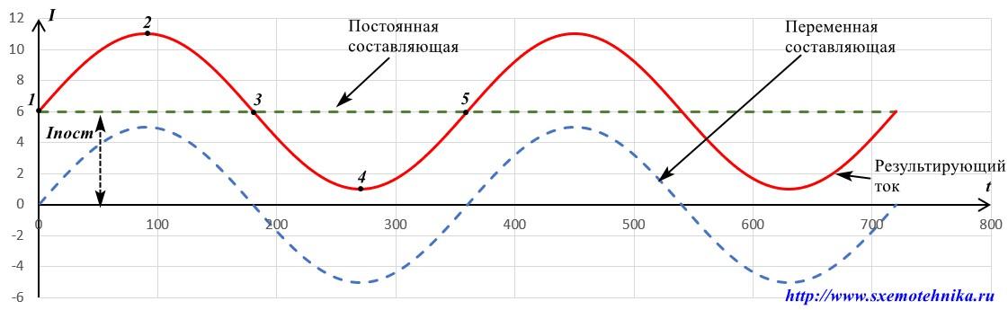 pulsiruyushchij-tok-slozhenie