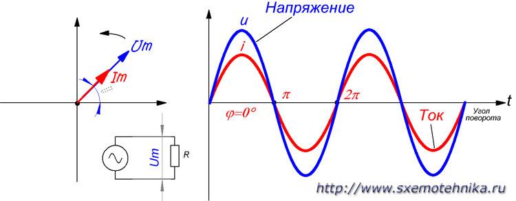 Закон Ома для переменного тока при активном сопторилвении