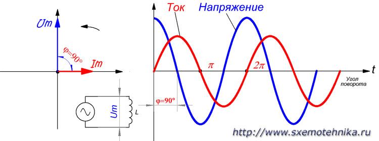 Закон ома для переменного тока в индуктивной цепи