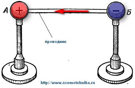 ehlektricheskij-tok-v-metallicheskom-provodnike