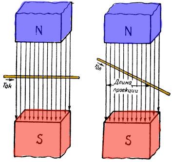 Действие магнитного поля на ток