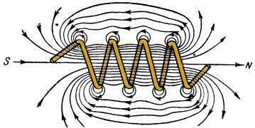 Напряженность магнитного поля в катушке