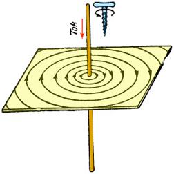 Напряженность магнитного поля - правило буравчика