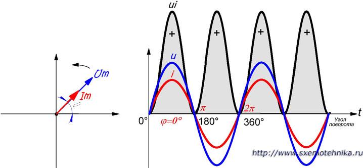 Нулевой сдвиг фаз