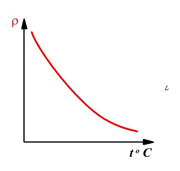 zavisimost-soprotivleniya-ehlektrolit-ot-temperatury-grafik