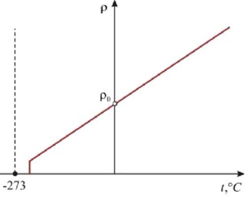 zavisimost-soprotivleniya-ot-temperatury-grafik